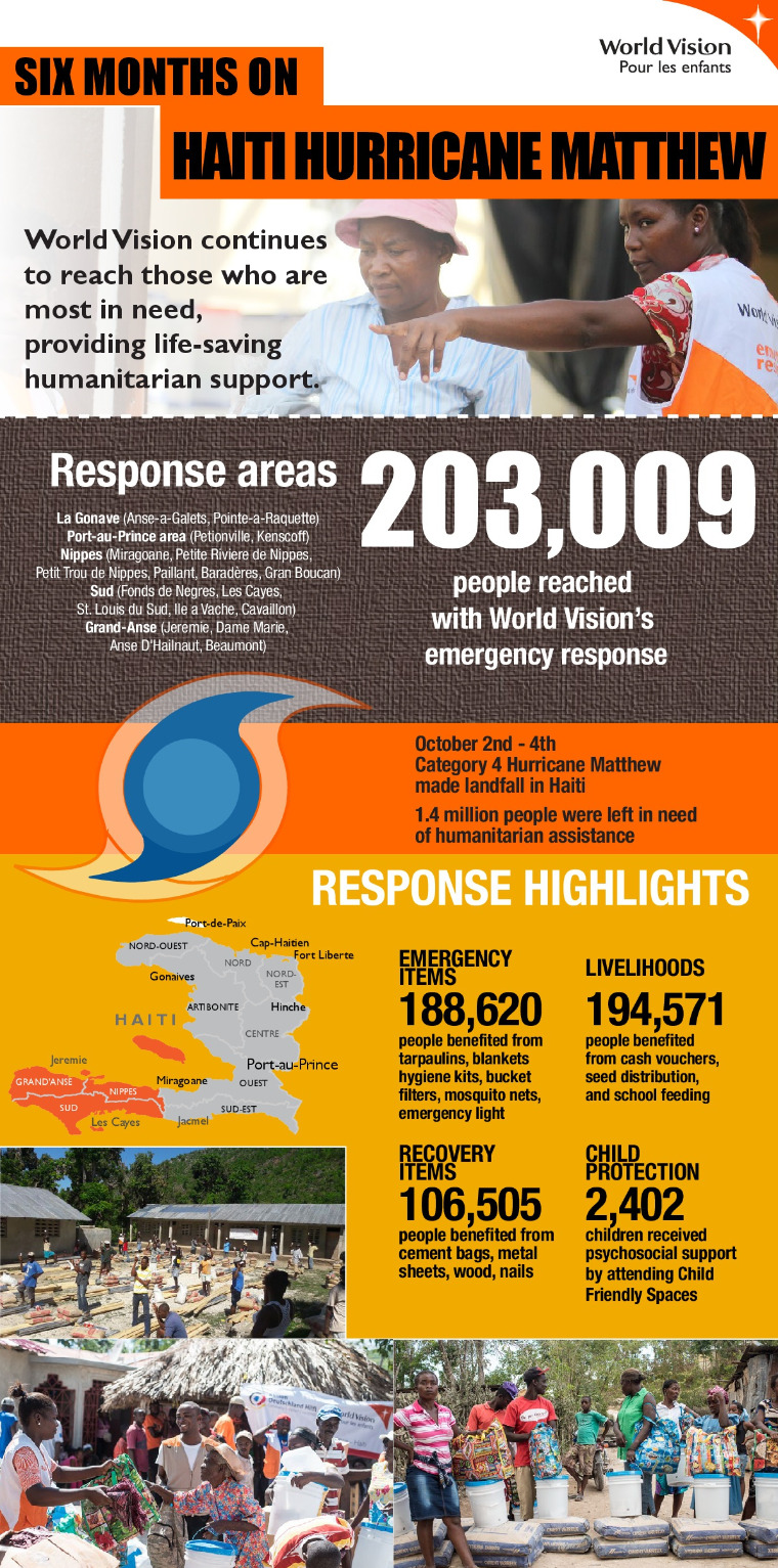 Six months on Haiti hurricane Matthew