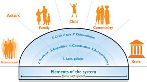 59_OurWork_ChildProtection_Diagram.jpg