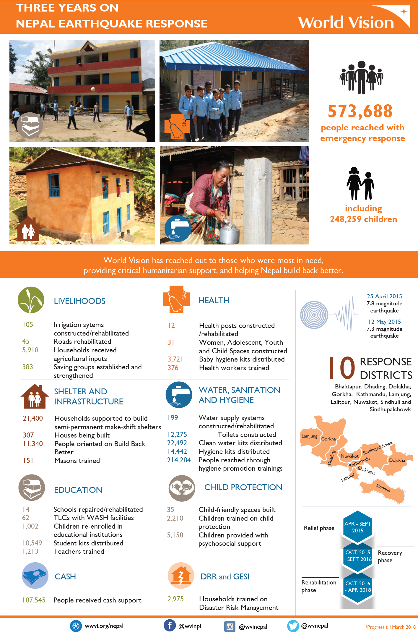 Nepal Earthquake - three years on infographic