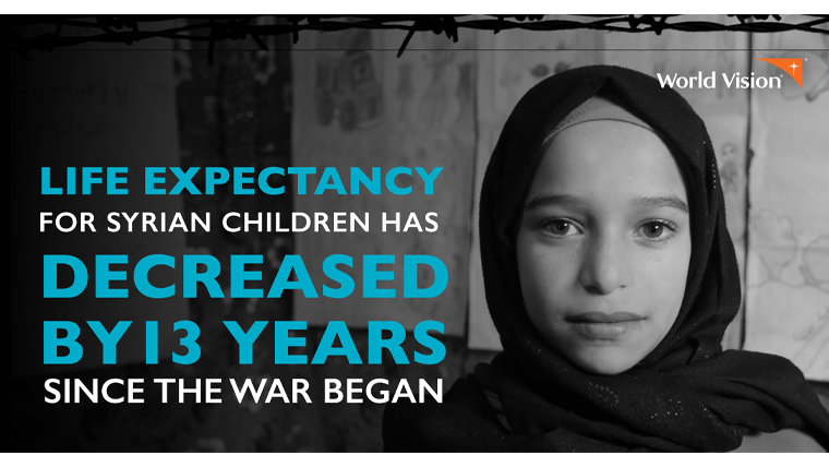 Life expectancy for Syria's children has reduced by 13 years since the start of the war