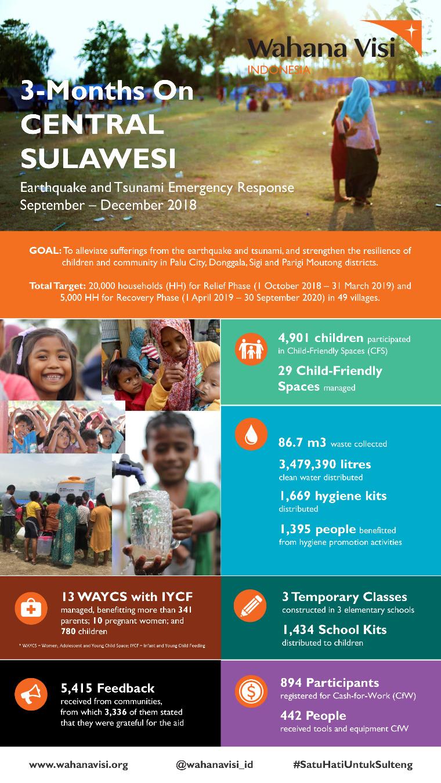Indonesia infographic